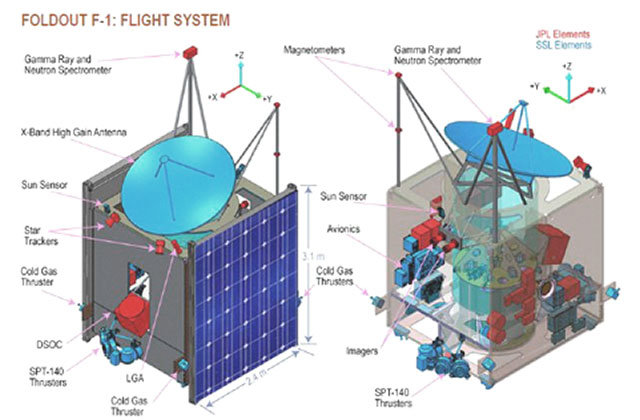 This is a diagram of the body or bus of the psyche spacecraft. The diagrams shows what the body is equipped with.