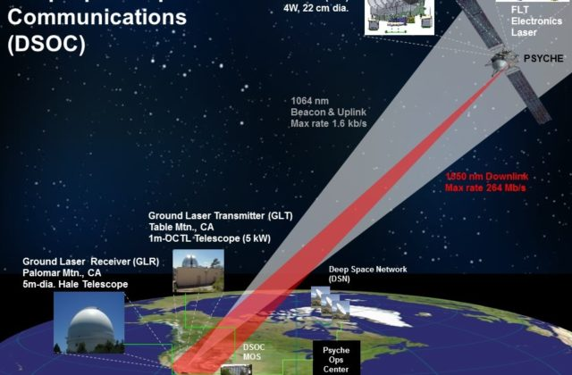 A graphic showing the Deep Space Optical Communication (DSOC) device that will beam high data rates to a telescope at Palomar Mountain, California.