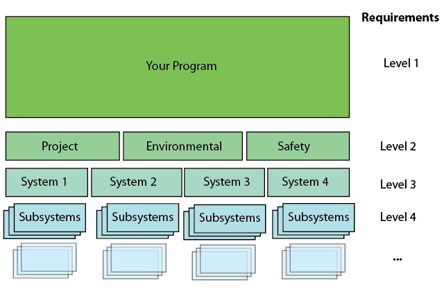 This diagram shows a flow for multiple levels of requirements