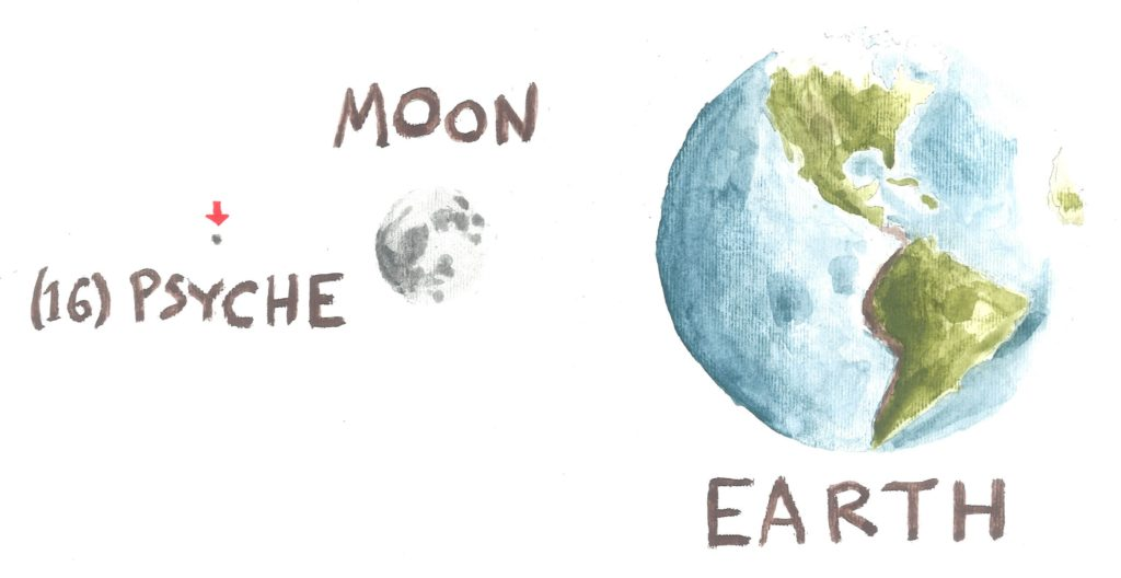 This image shows the size of the Psyche asteroid compared to the Moon and Earth.