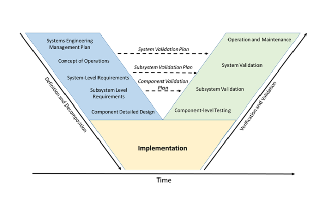 "This image shows a ""V model"" (a chart shaped like a ""v""). The ""V model"" offers a graphical interpretation of the key roles of a systems engineer, relative to a project's life cycle."