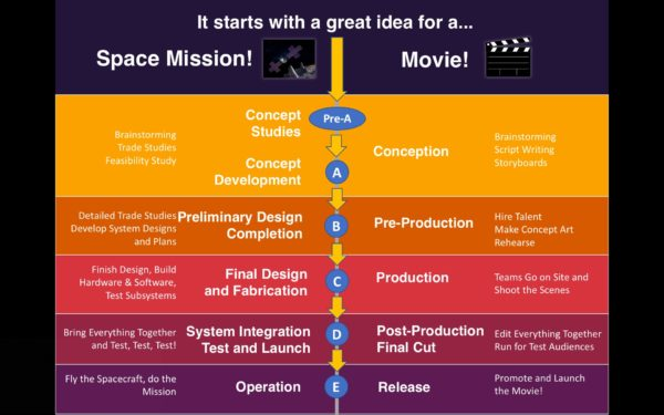 This image shows a multicolored chart comparing the phases of a space mission with the phases of making a movie.