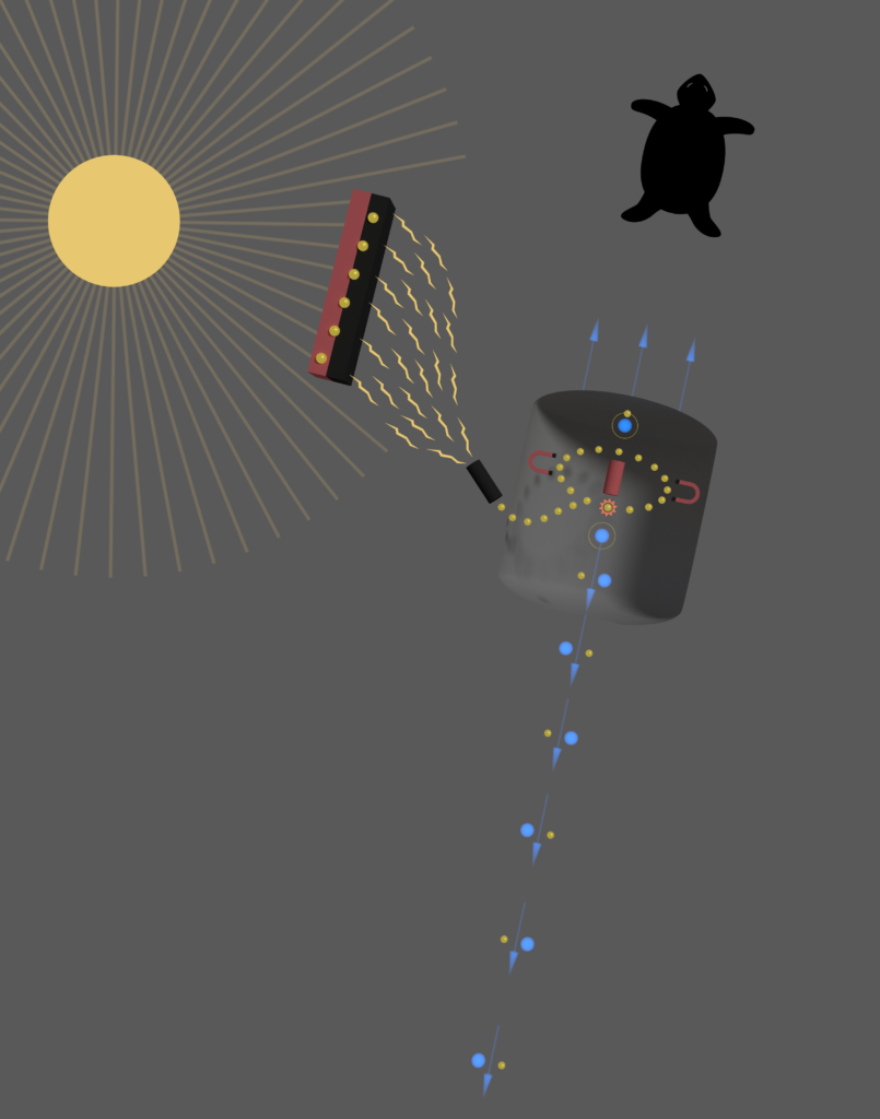 The image shows the sun in one corner and a tortoise icon in the other. Rays from the sun touch a sandwich of black and white layered material, causing lightning bolts to flow into a black cylinder and release yellow dots into a curved rectangular shape. The yellow dots circle around near some magnets, interacting with more blue and yellow dots. The blue and yellow dots flow out toward the bottom of the page, accompanied by blue arrows. More blue arrows point in the other direction, toward the tortoise icon.