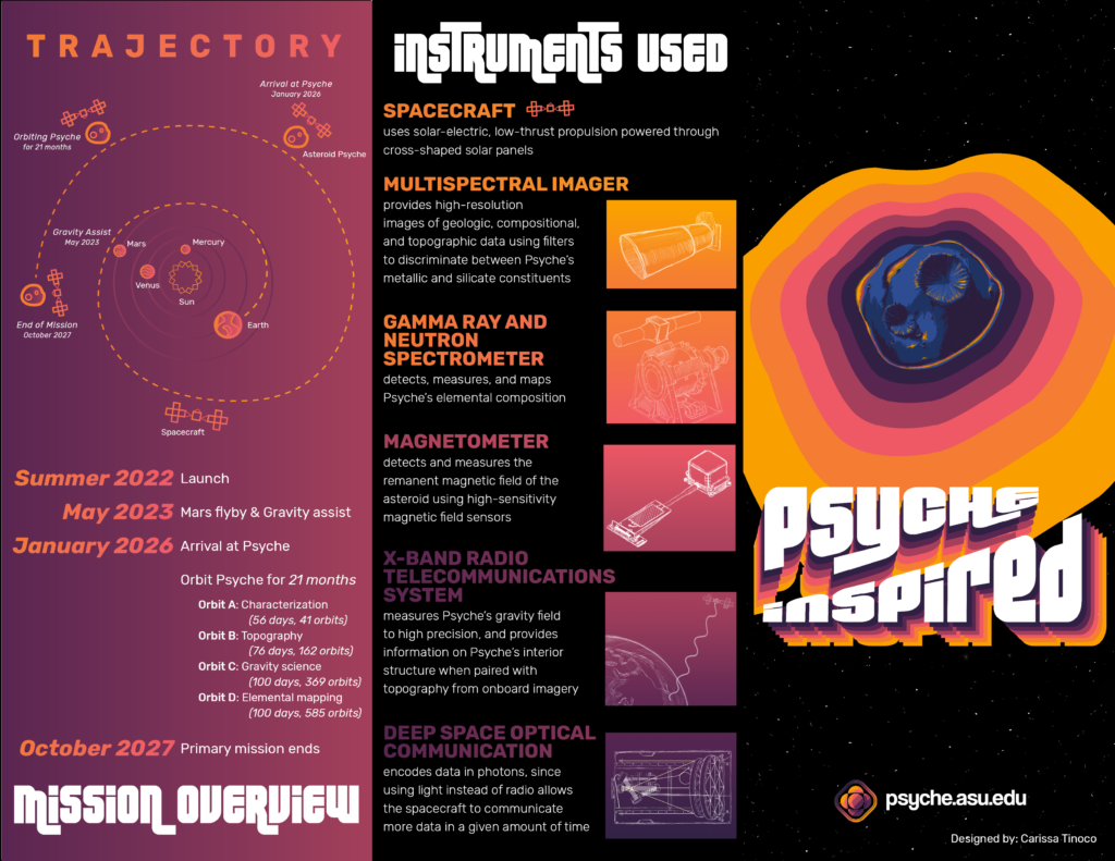 This images shows the outside of the Psyche Mission Brochure, with facts about the mission that can also be found on the Psyche website.