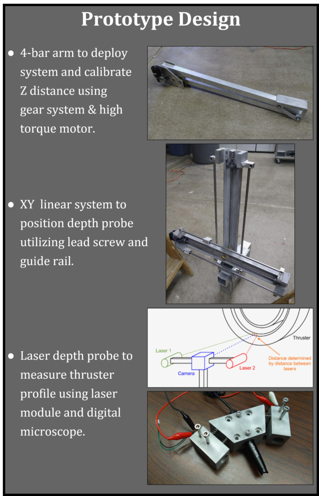 This shows the prototype created for the In-Situ Probe Positioning System, inluding a positioning art and base and a laser depth probe.