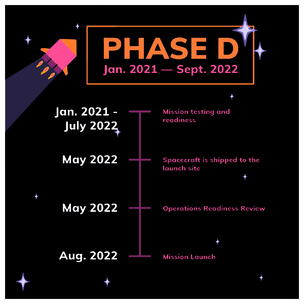 This is a series of images detailing the Psyche Mission timeline. The images have purple backgrounds with orange, pink, and white text on them, as well as rocket and star illustrations. There are 6 phases to the mission, A through F. The timeline includes information on these phases, along with designing, prototyping, and testing mission technology, how long the spacecraft will be in space, orbiting the asteroid, and decommissioning technology and providing concrete results.