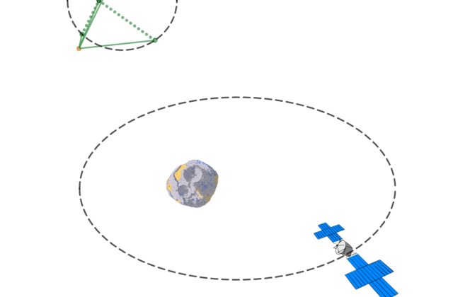 This piece exhibits mathematical model codes for a dot, which represents the earth, orbiting another dot that represents the Sun. Mars is also represented by a dot orbiting the Sun. A drawing of the asteroid Psyche is shown orbiting the sun. Around that, the spacecraft orbits in an ellipse. The spacecraft is replaced with a picture of a hag-like beaked goddess pointing at the asteroid every half rotation.