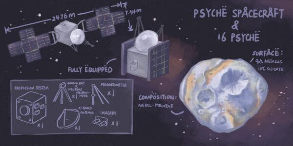 Psyche Spacecraft & 16 Psyche Assembling Manual