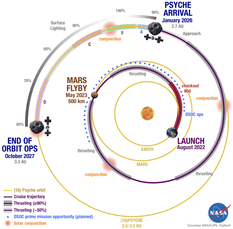A graphic depicting the Psyche spacecraft's trajectory to the asteroid.