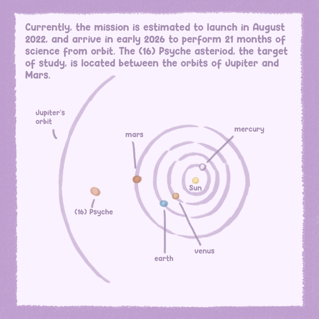 This page describes Psyche launching in 2022 and arriving in early 2026 at the asteroid and shows the asteroid in the asteroid belt between Mars and Jupiter